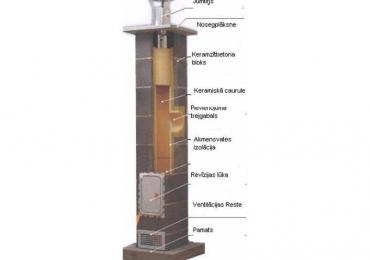 Керамические дымоходы 38евро/м.